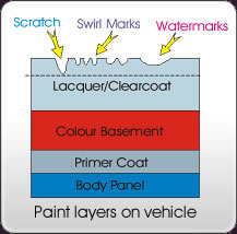 Paintwork Layers